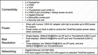 ThinkPad Thunderbolt 3 dock specs