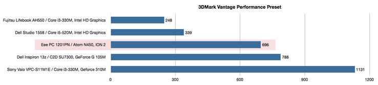 In the 3DMark Vantage the difference to the G 105M in the 11z decreases somewhat, and the ION 2 is able to even clearer outpace Intel's integrated graphics chip. (whose results are not absolutely representative, because the frame rates were very low in th