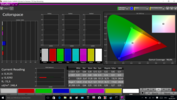 CalMAN Colorspace with our calibration
