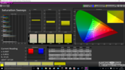 CalMAN Saturation Sweeps with the integrated calibration