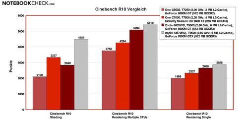 Performance Comparison Cinebench R10