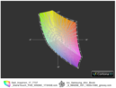 Color space: almost identical to Samsung's ATIV 8 880Z5E (IPS)