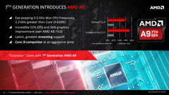 Overview AMD A12