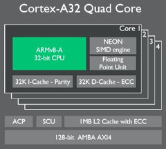 ARM Cortex A32 quad-core chip architectecture, ARM and TSMC team up for 7 nm chips