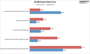 AS SSD access times