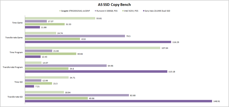 ASS SSD copy benchmark