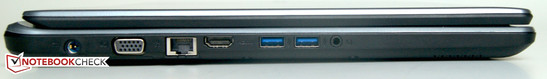 Left: power-in, 1 x VGA, 1 x Ethernet, 1 x HDMI, 2 x USB 3.0, AudioCombo