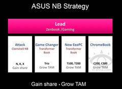Asus notebook strategy for 2014