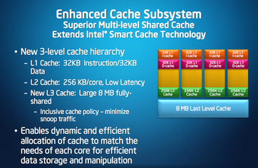 Cache structure of the Core i7-M