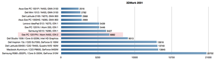 3DMark 2001 graphics benchmark in comparison. Because of its age, it is somewhat CPU dependent. ION 2 ranks just before ION 1 netbooks and behind Intel's current graphics solution.