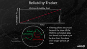 Reliability Tracker allows...