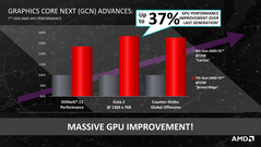 Significantly higher GPU performance thanks to longer Boost periods and higher clocks.