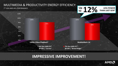Improved power efficiency in the 15-Watt range.