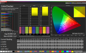 ColorChecker (profile: Bravia, target color space sRGB)