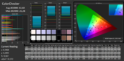 CalMAN ColorChecker (uncalibrated)