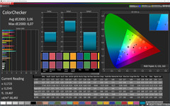 ColorChecker (Profile: Photo, target color space sRGB)
