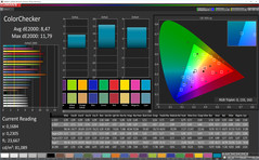 ColorChecker (Profile: Cinema, target color space sRGB)