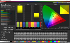 ColorChecker (Profile: Basic, target color space: sRGB)