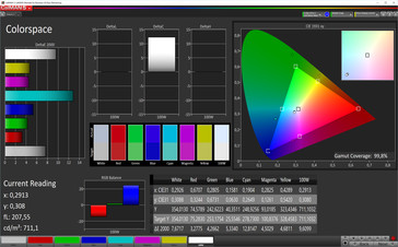 Color space coverage: sRGB