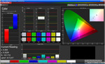 Color accuracy (sRGB)