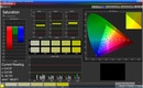 Color saturation (sRGB, min.)