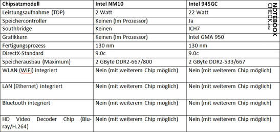 Chip set comparison: Intel NM10 vs. 945GC