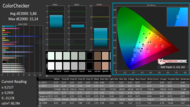 CalMAN ColorChecker pre calibration
