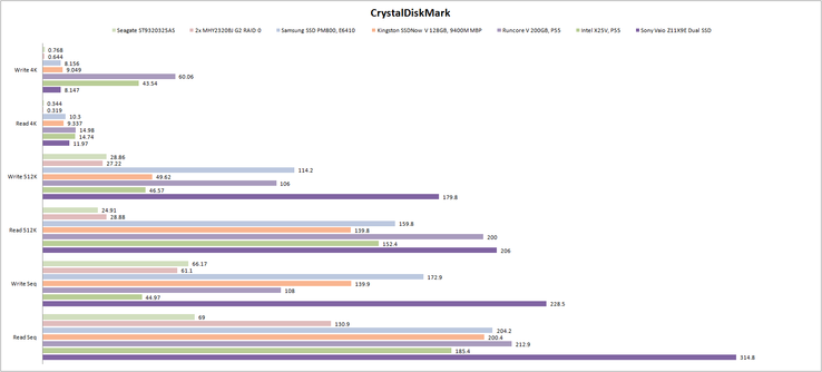 CrystalDiscMark results