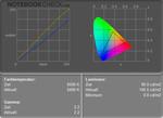 Zepto Notus A12: Colour diagram on mains operation