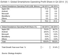 Q4 2014 global smartphone operating profits