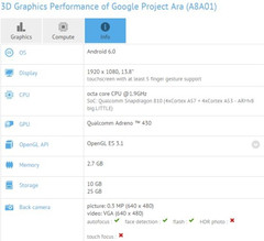 Google Project Ara shows up on GFXBench with Snapdragon 810 and 13.8-inch display