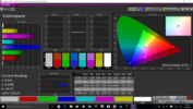 CalMAN Colorspace post calibration