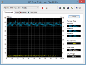 HD Tune running on external USB 3.0 port with no external monitor active.