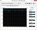 HD-Tune 225 MB/s seq. Read