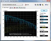 Zepto Notus A12: HD Tune