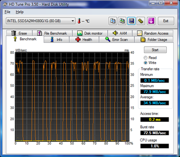 Strong zig-zagging from the max. write-rate to the nosedive rate on the Intel X-25M SSD.