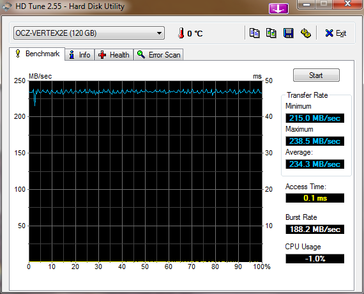 HDTune result on the desktop after Secure Earase