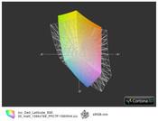 ICC Latitude E6520 vs. sRGB (t)