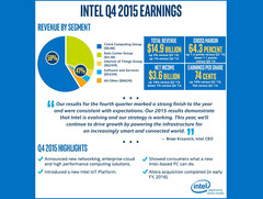 Intel reports drop in net income for 2015