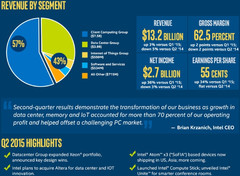 Intel Q2 2015 earnings infographic shows solid results compared to first quarter