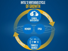 Intel CEO Brian Krzanich outlines his broad strategy for the company's future