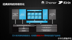 Kirin 620 SoC architecture with eight cores clocked at 1.2 GHz