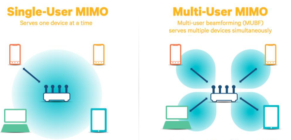 MU-MIMO can send data to multiple devices simultaneously.