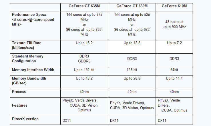 Overview of the new GeForce 600M Series
