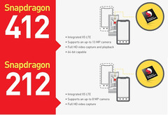 Qualcomm Snapdragon 412 and Snapdragon 212 SoC for cheap smartphones