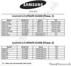 Samsung Android M update roadmap leaks online