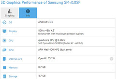 Samsung Galaxy J1 mini SM-J105F spotted on GFXBench with 4.3-inch display and Spreadtrum SC8830 processor