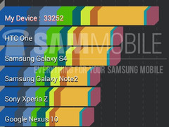 Samsung Galaxy K Zoom AnTuTu benchmark results and technical specs revealed