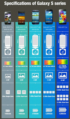 Samsung Galaxy S series specs infographic shows octa-core Galaxy S5