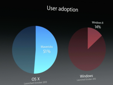OS X Mavericks adoption rate compared to Windows
